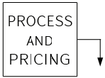 Process and Pricing